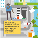 plastic bottles, wrappers, bags and butt can end up in rivers when not disposed of responsibly